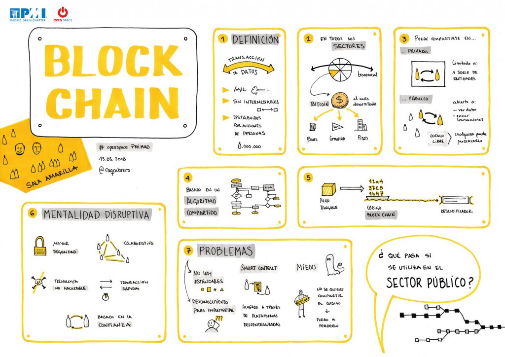 Visualizacion PMI Madrid - Block Chain