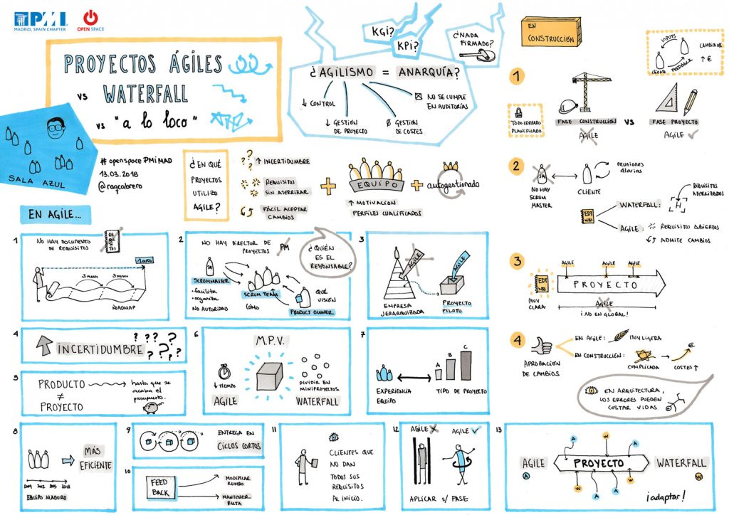 Visualizacion PMI Madrid - Proyectos Ágiles vs Waterfall
