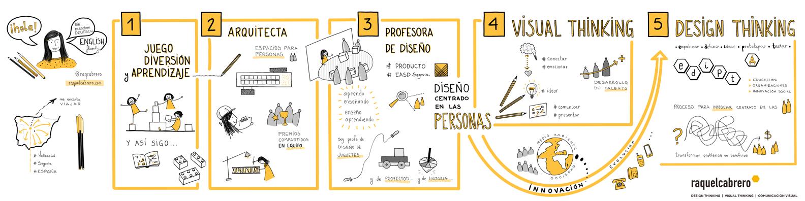 Raquel Cabrero - Presentacion Visual
