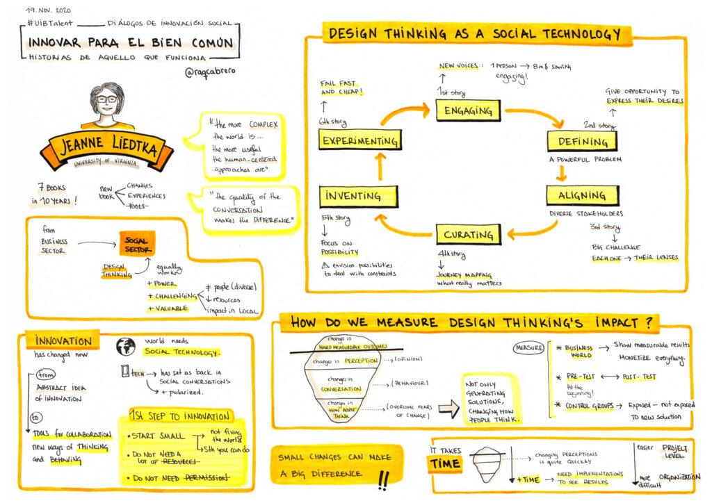 Conferencia Jeanne Liedtka - Graphic Recording por Raquel Cabrero