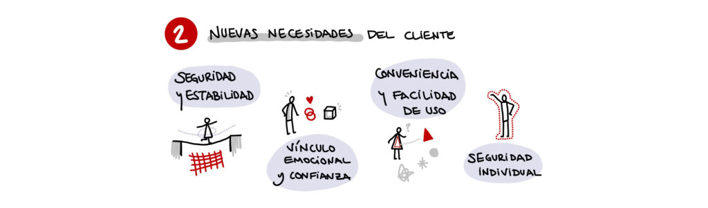 RepensarReinnovar - necesidades de cliente